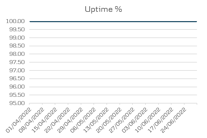 District performance - uptime