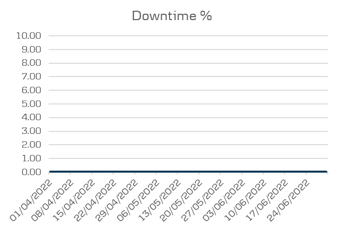 eBanking performance - downtime