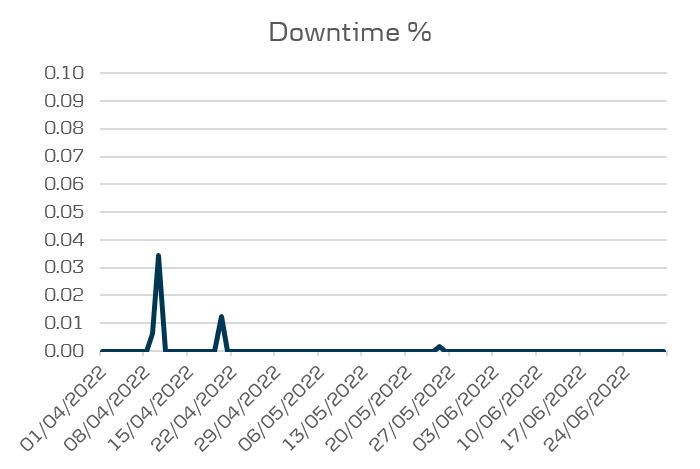 Mobile 3.0 Performance - downtime