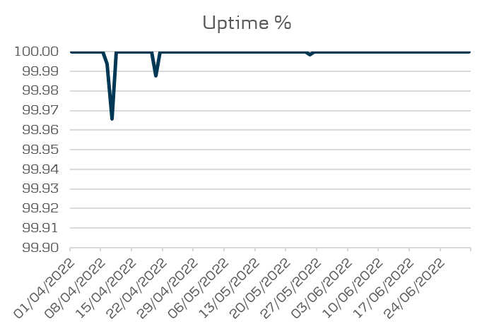 Mobile 3.0 Performance - Uptime