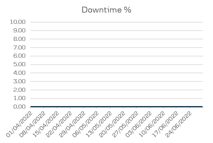 Mobile buiness and tablet performance downtime
