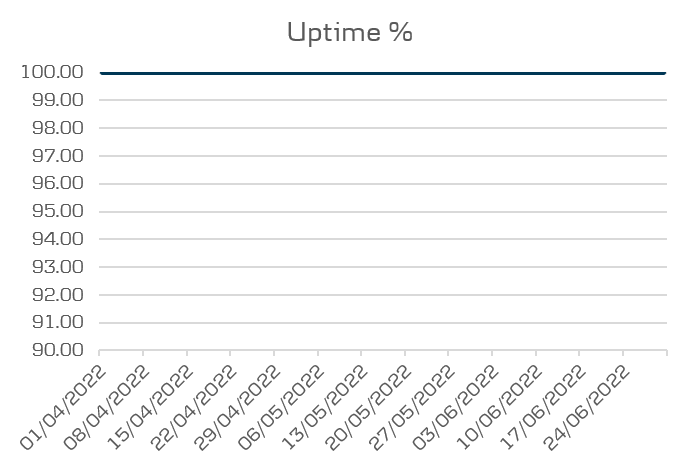 Mobile buiness and tablet performance uptime