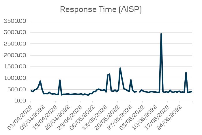 Open Banking performance - Average response time AISP