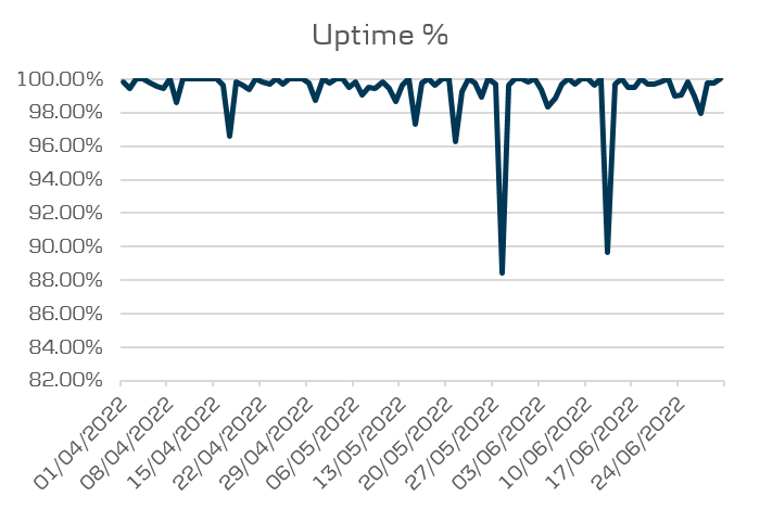 Open Banking performance - Uptime