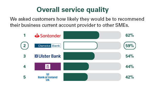 Business Advice And Guidance Business Banking Danske Bank