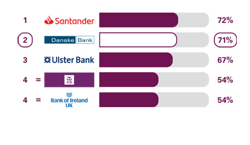 Online and mobile banking services results
