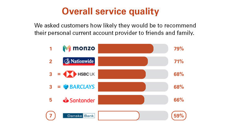 Personal current accounts overall service quality score