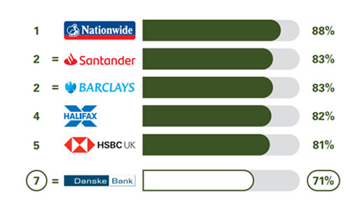 Online and mobile banking services results, Danske bank can 7th with 76%