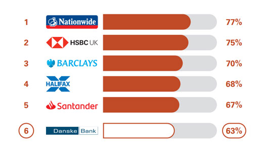 Overall service quality results, Danske bank came 5th with 69%