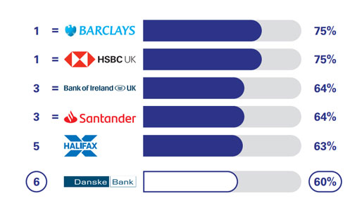 Danske bank offers overdraft services but the results for this service are not displayed as fewer than 100 Danske Bank customers provided an eligible score