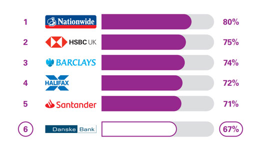 Services in branches results, Danske Bank came 6th with 72%