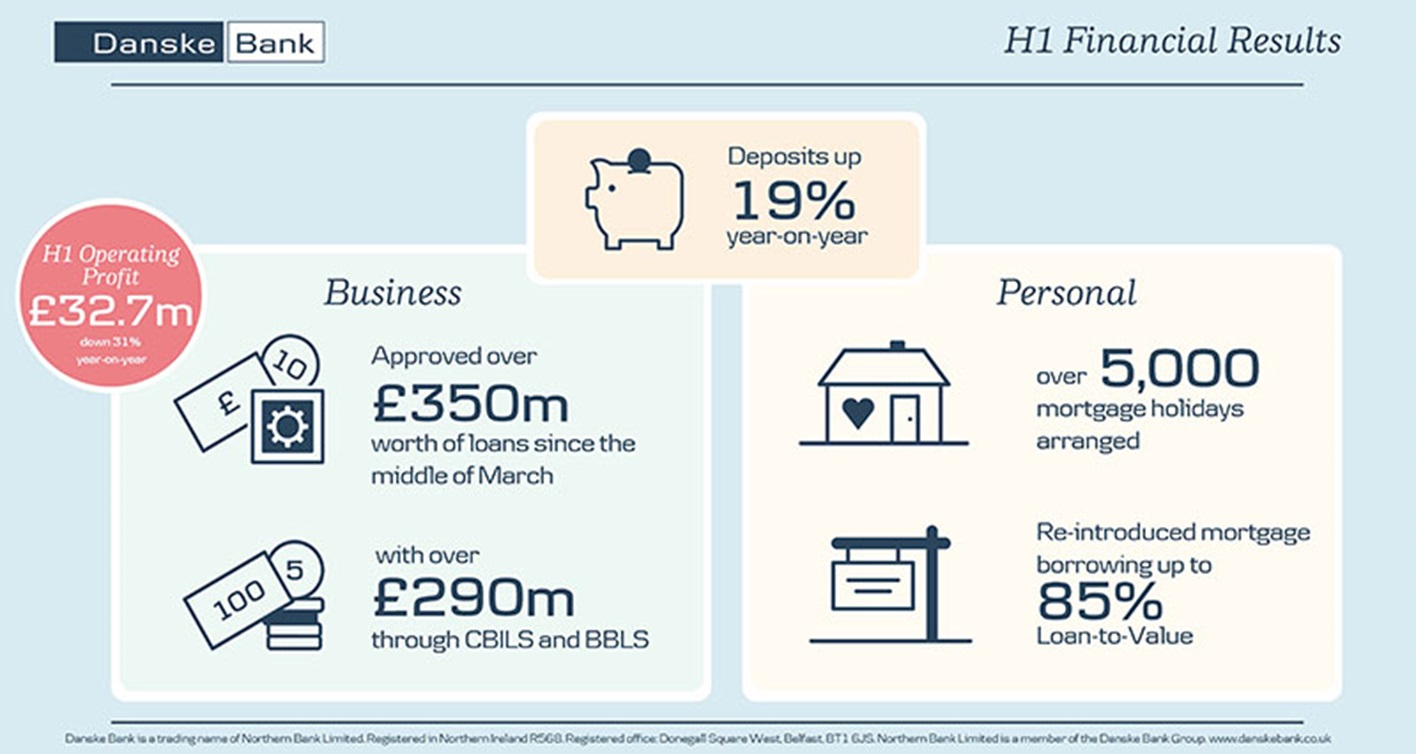 UK Financial results infographic for first half of 2020
