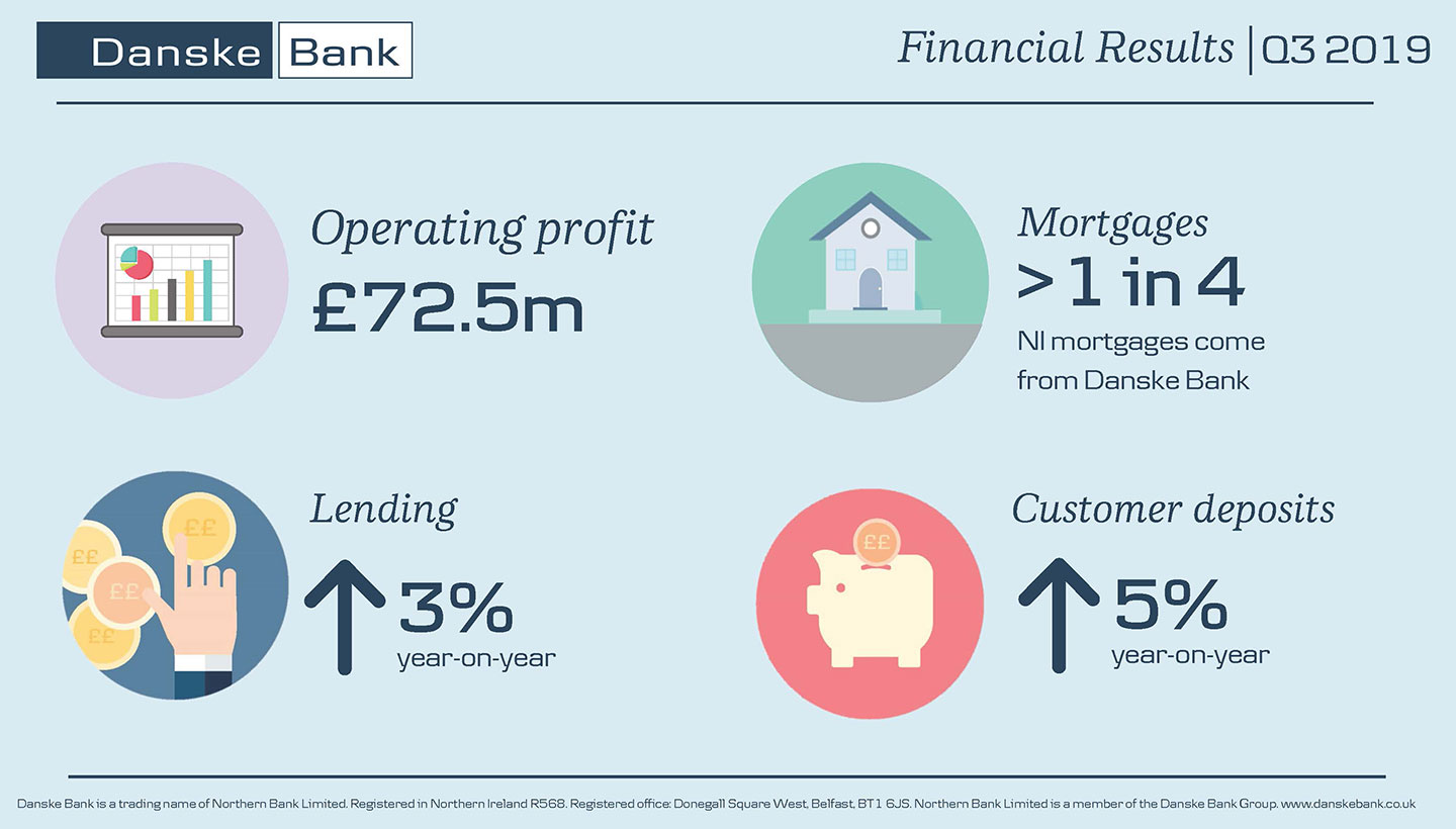 Q3 2019 financial results infographic