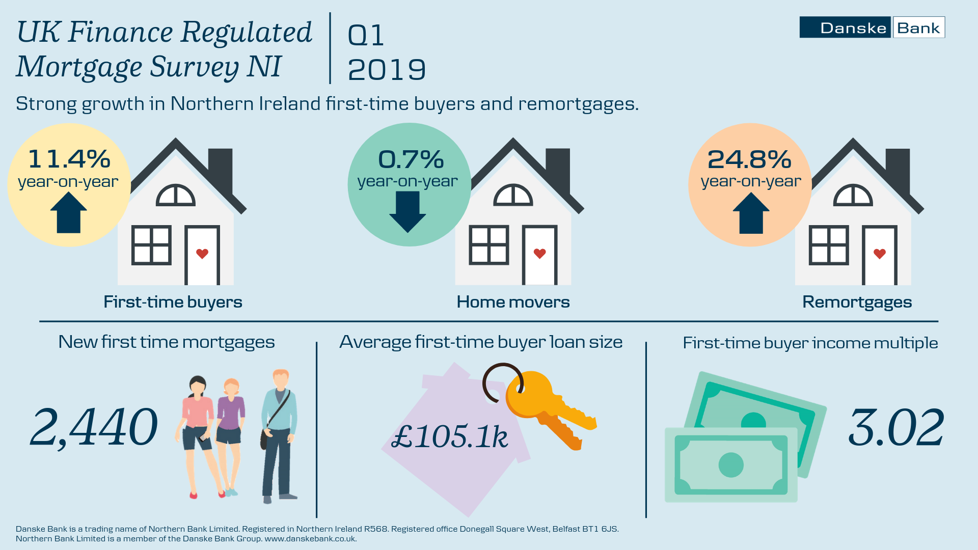 Infographic showing key statistics from the UK Finance Regulated Mortgage Survey NI Q1 2019.